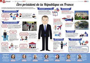 Poster du numéro d'1jour1actu sur Le Président de la République